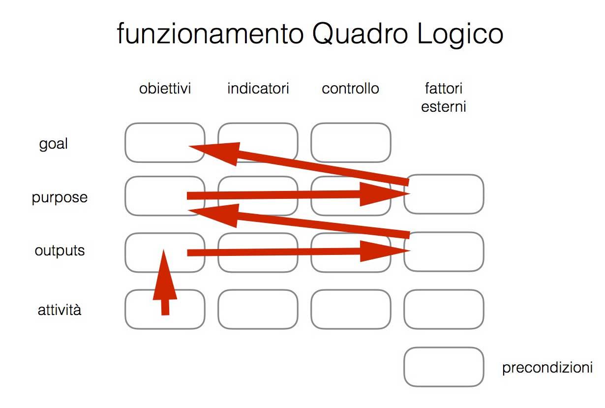 Il funzionamento del modello Quadro Logico